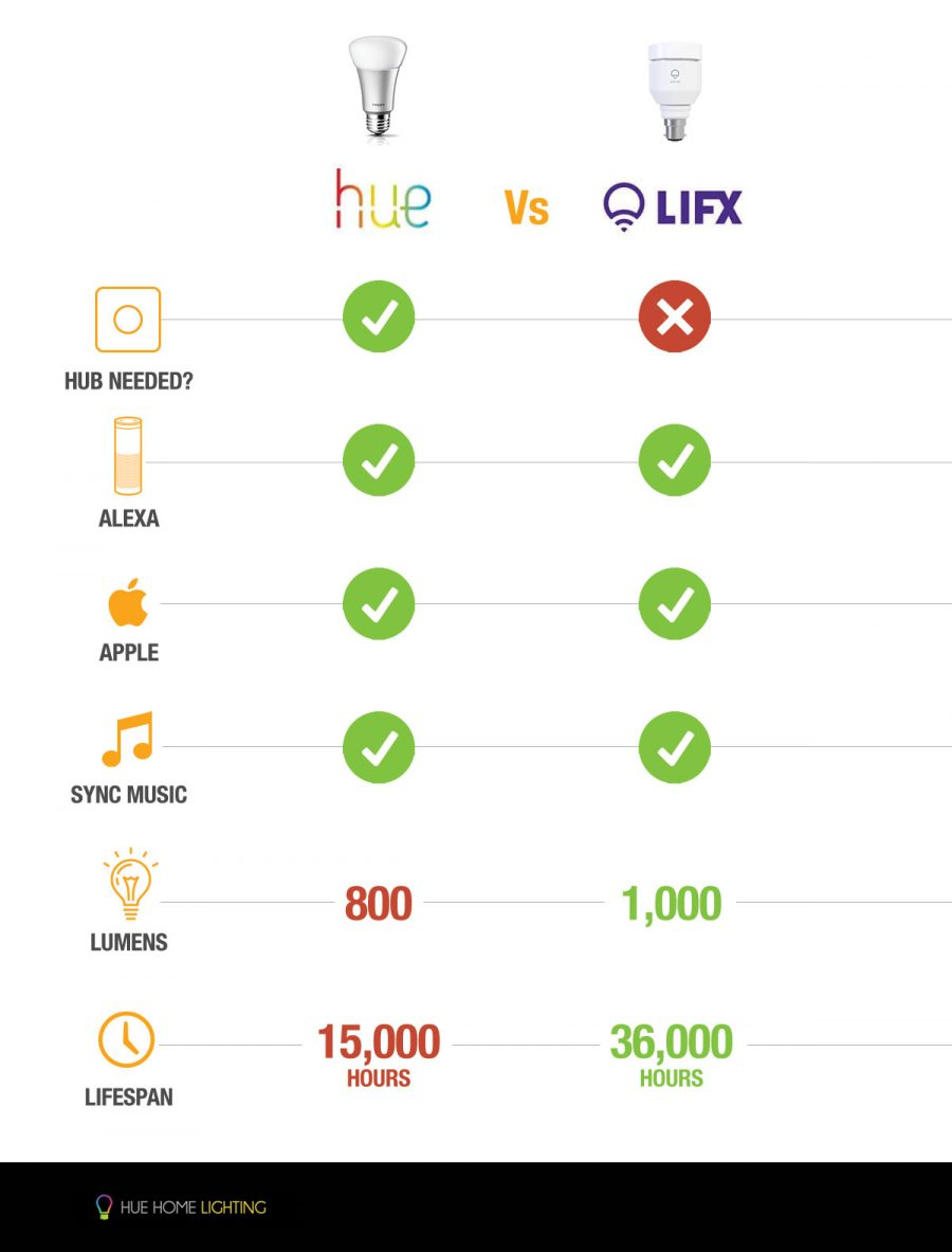 Hue vs LIFX